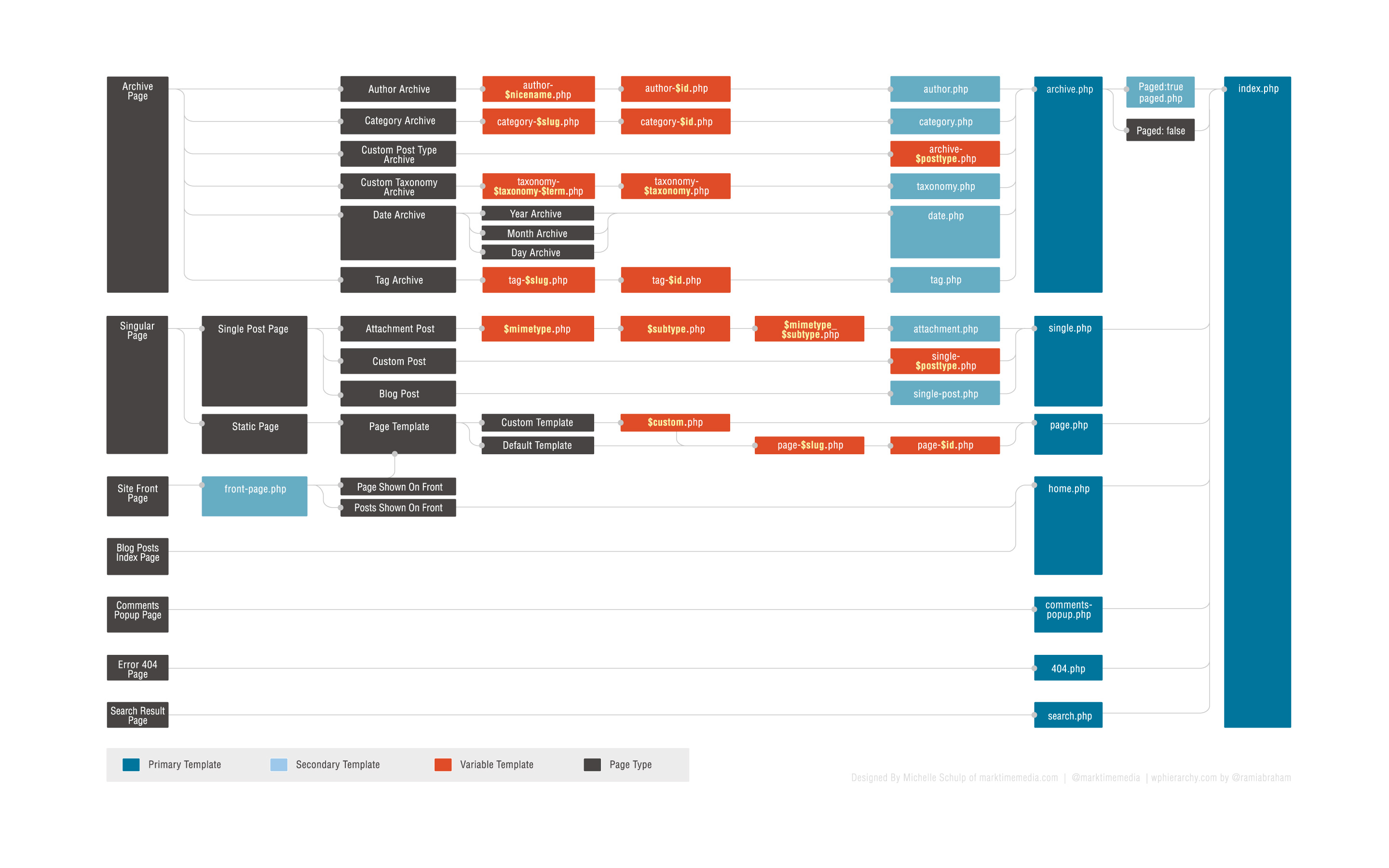 wp-template-hierarchy